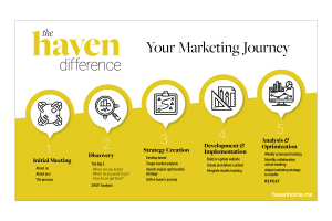 the haven difference